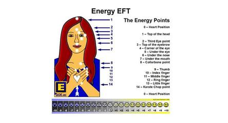 Energy EFT on a Page