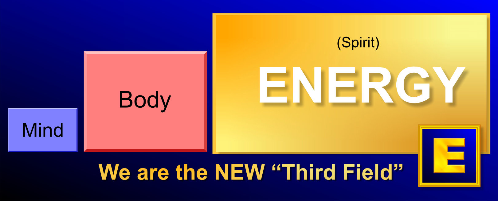 Diagram showing mind, body and the third field of energy