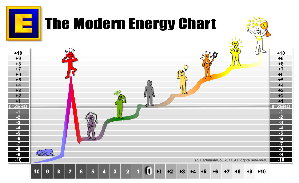 The Modern Energy Chart created by Silvia Hartmann