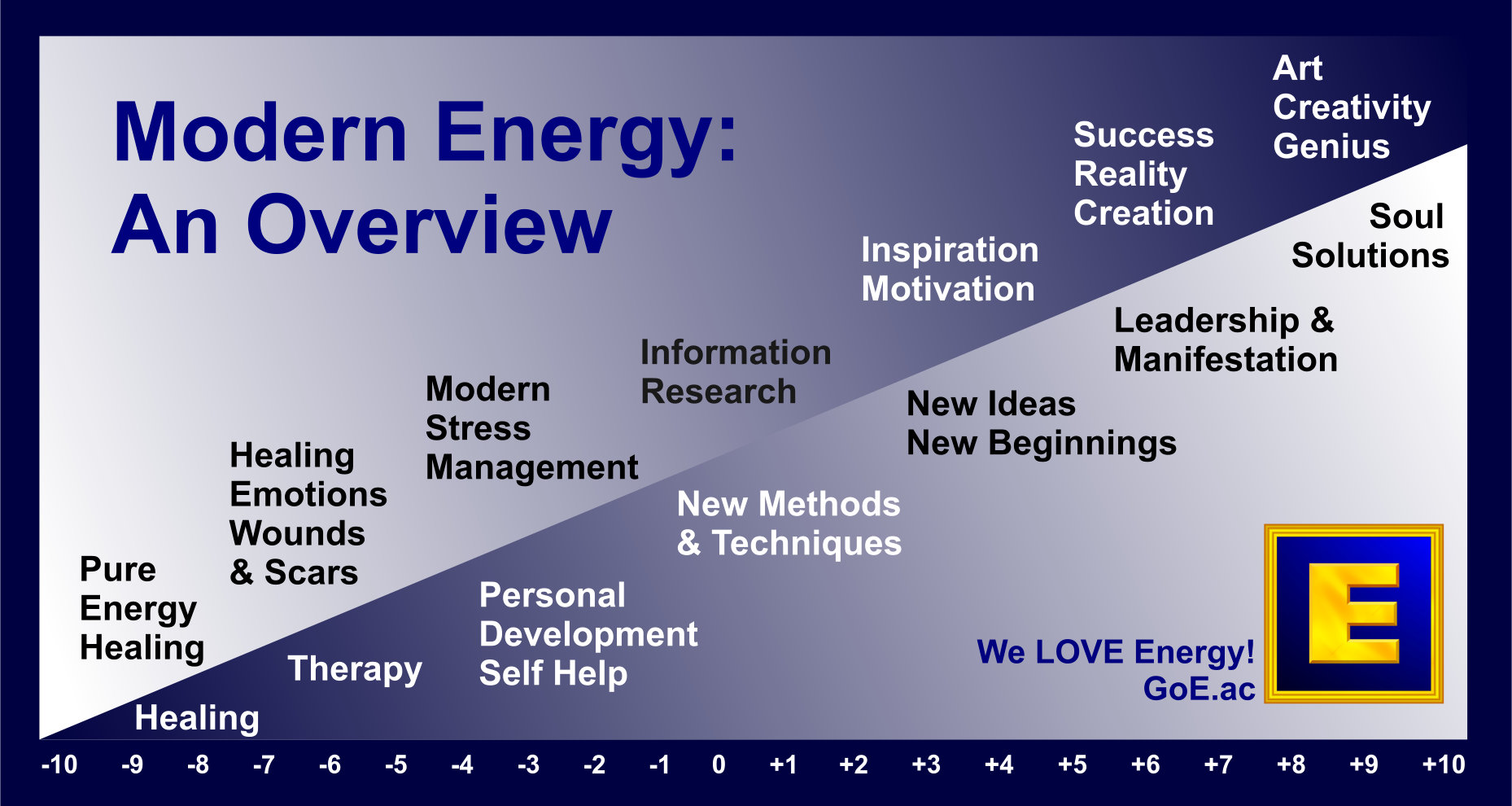 Modern Energy: What We Do