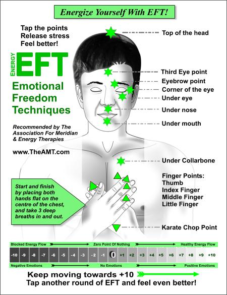 Energy EFT Tapping