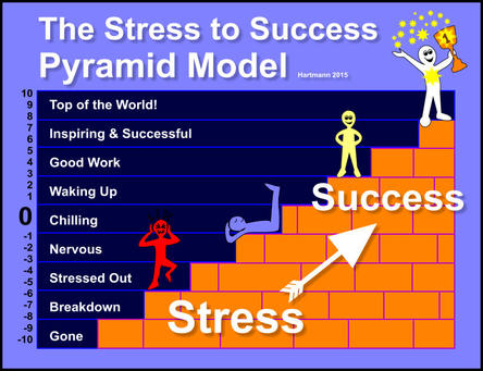 The Pyramid Model For Modern Stress Management