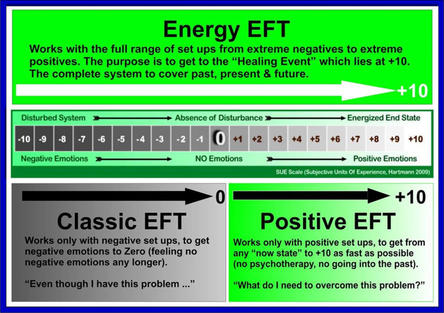 Differences Between Energy EFT, Positive EFT and Classic EFT