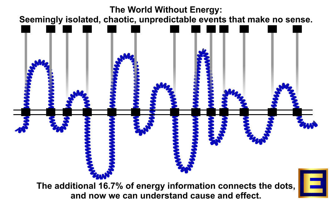 The world makes sense when energy connects the dots!