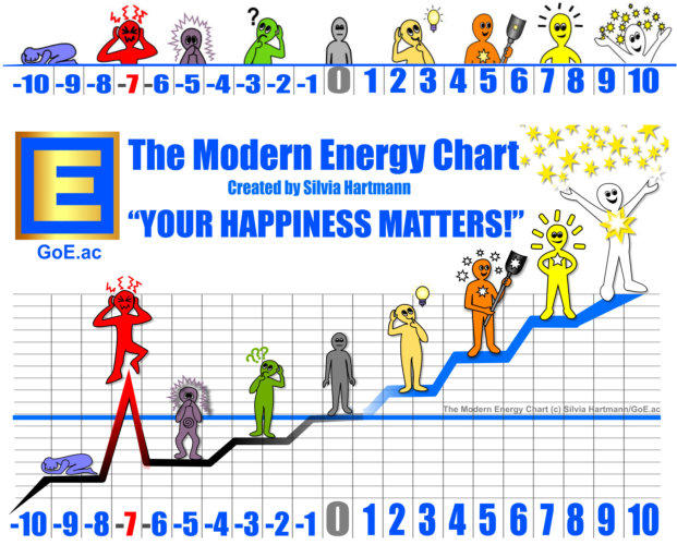 The SUE Scale & The Modern Energy Chart